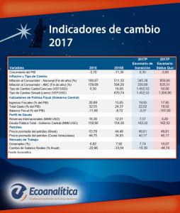 ecoanalitica-indicadores-2017